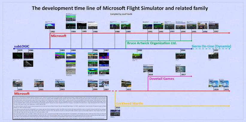 flight simulator history website introduction